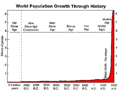 Backwards Population Explosion - Galileo Educational Network